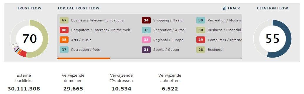 online concurrentieanalyse